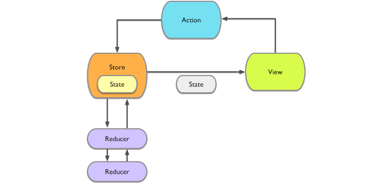 How to Choose a Perfect Architecture for iOS: MVC vs MVVM vs