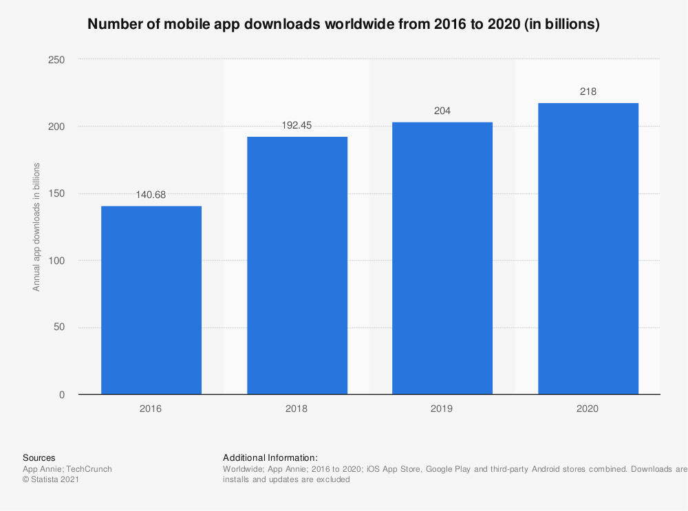 why cross platform mobile development