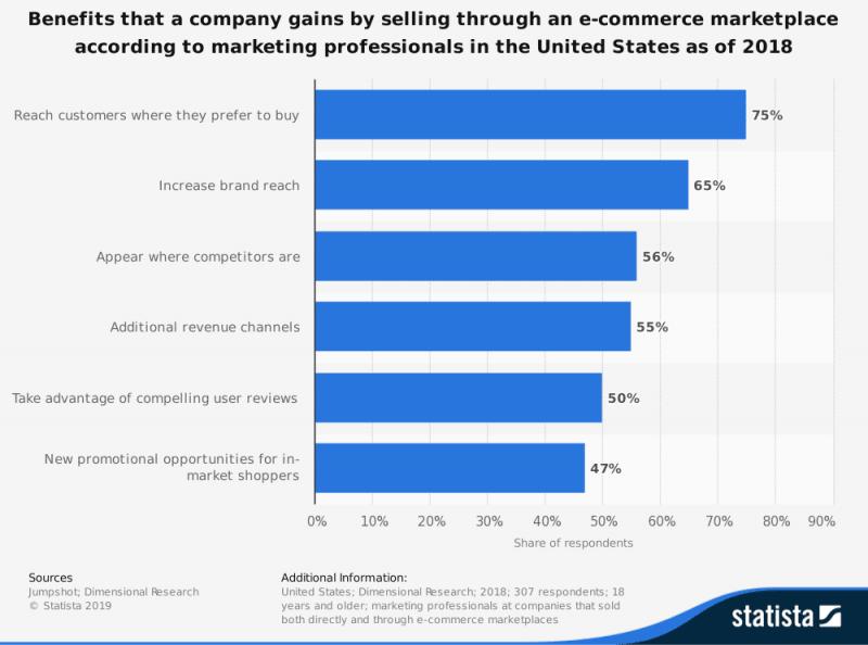 marketplace statistics benefits