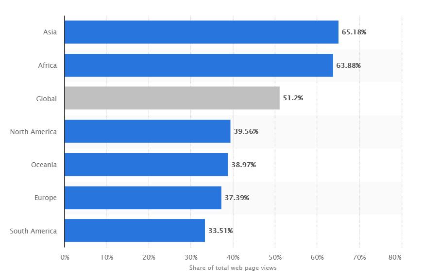 stats mobile traffic app