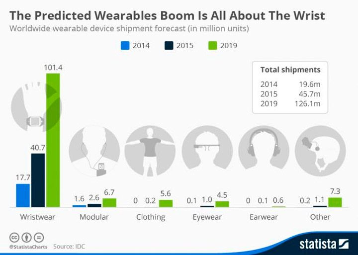 wearable trends